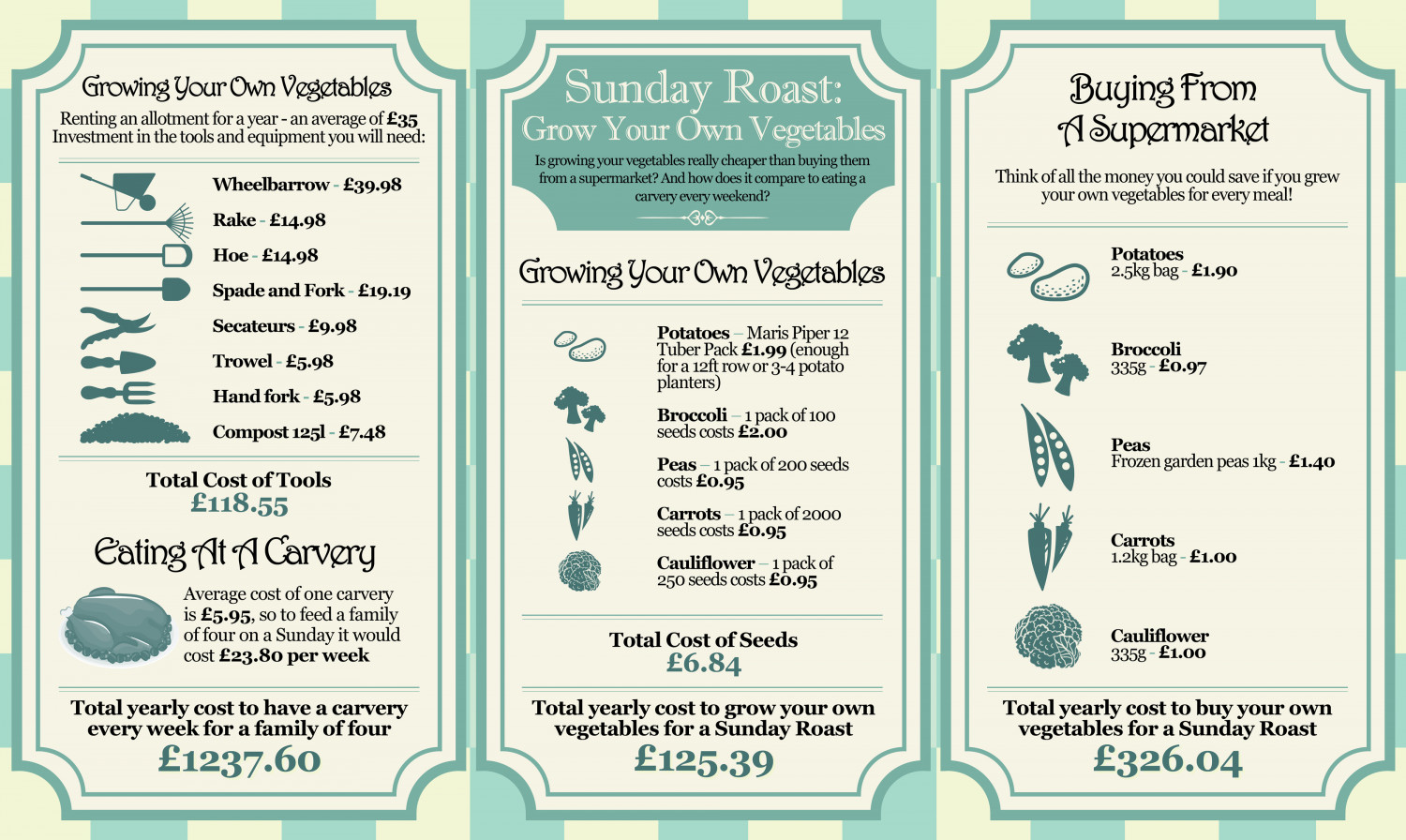 Sunday Roast: Grow Your Own Vegetables Infographic