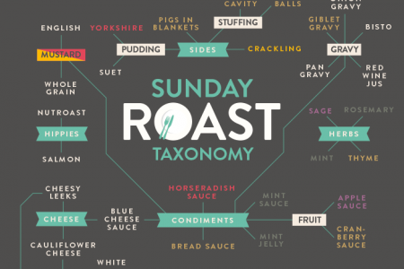 Sunday Roast Taxonomy Infographic
