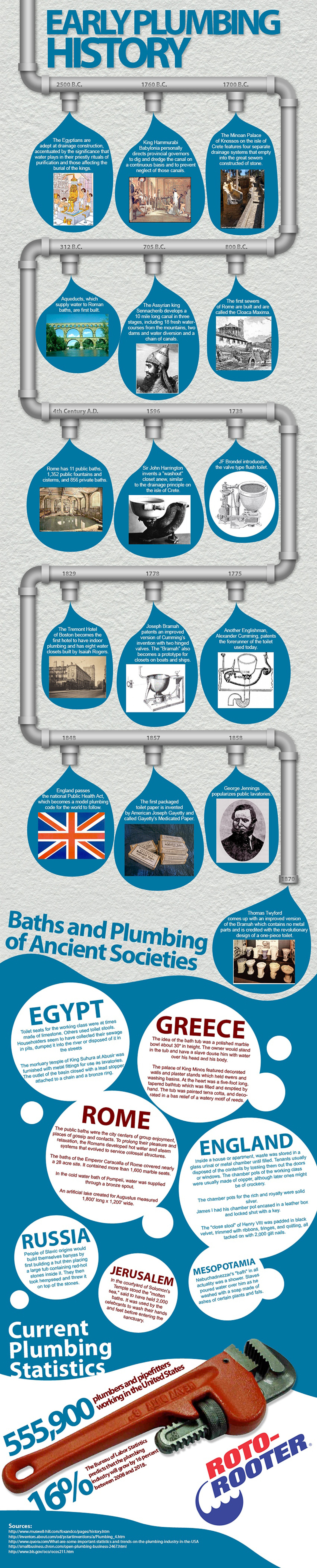 Sunkel Plumbing - History of Pluming  Infographic