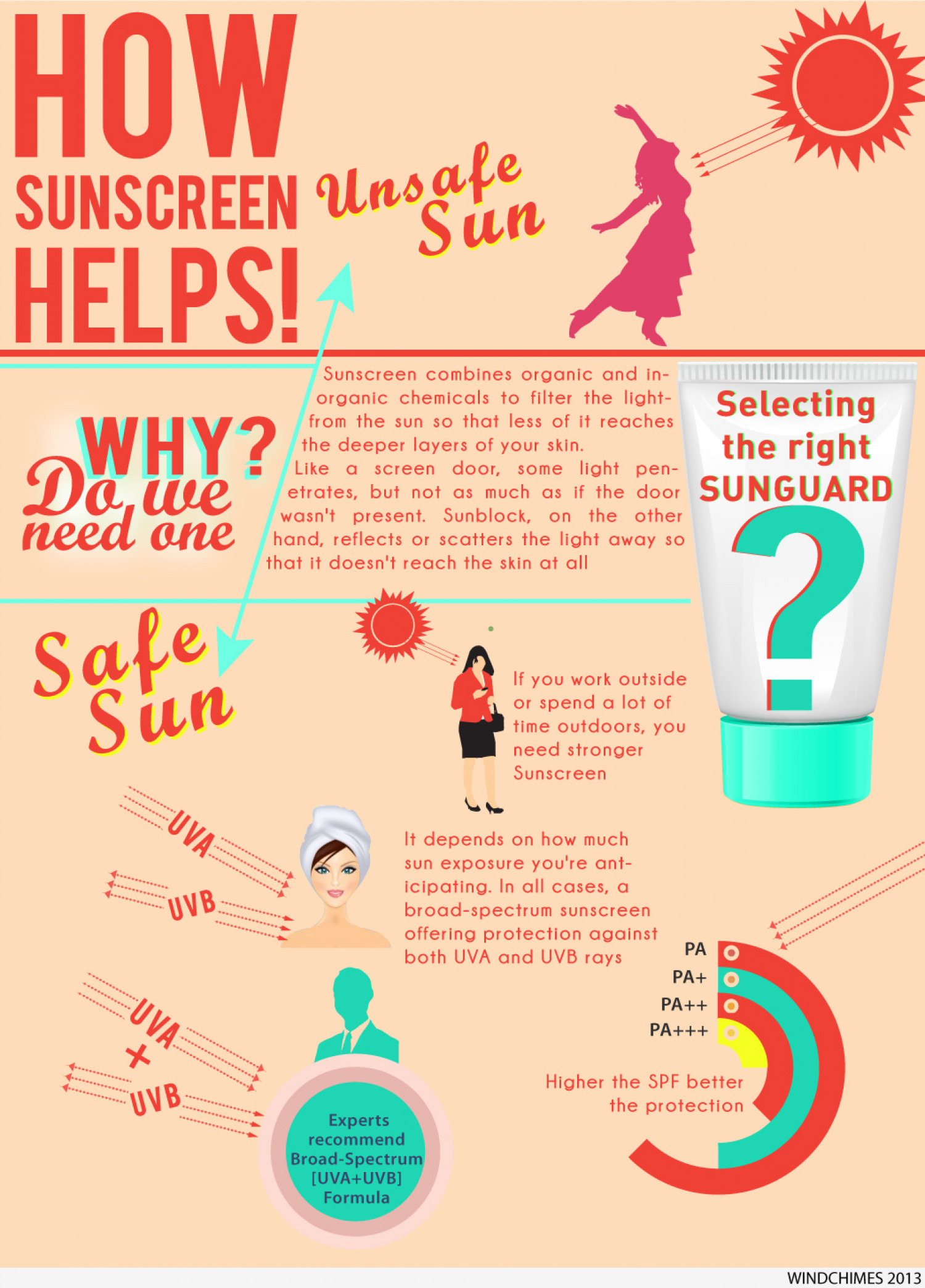 the consequences of suntans and the importance of sunscreen lotions Uva is blocked less than uvb by many sunscreens, but is blocked to some degree by clothing  to avoid sun tanning effects  bottle of sun tanning lotion in.