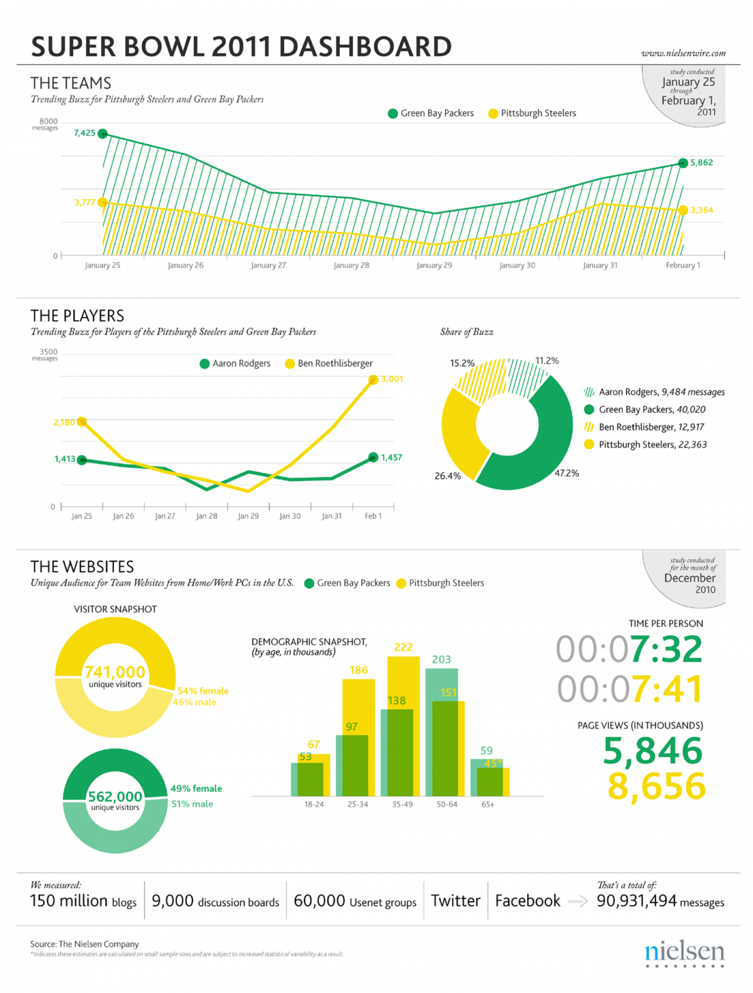 Super Bowl 2011: digital media dashboard Infographic