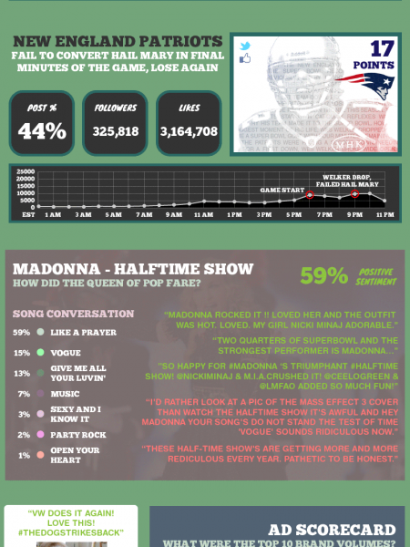 Super Bowl 2012: Beyond the Points Infographic