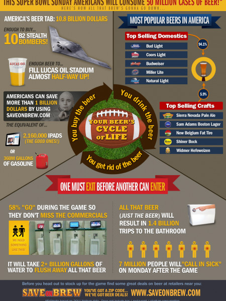 Super Bowl Beer Consumption 2012 Infographic
