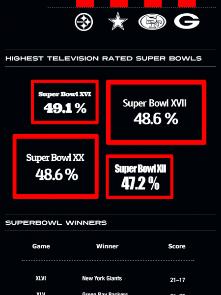 Super Bowl Stats and Facts Infographic