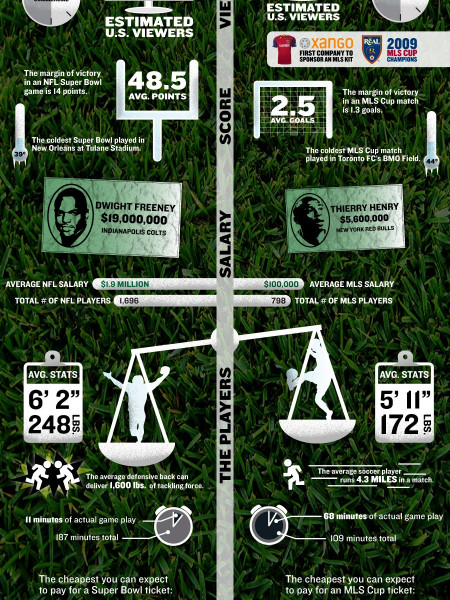 Super Bowl vs. MLS Cup Infographic