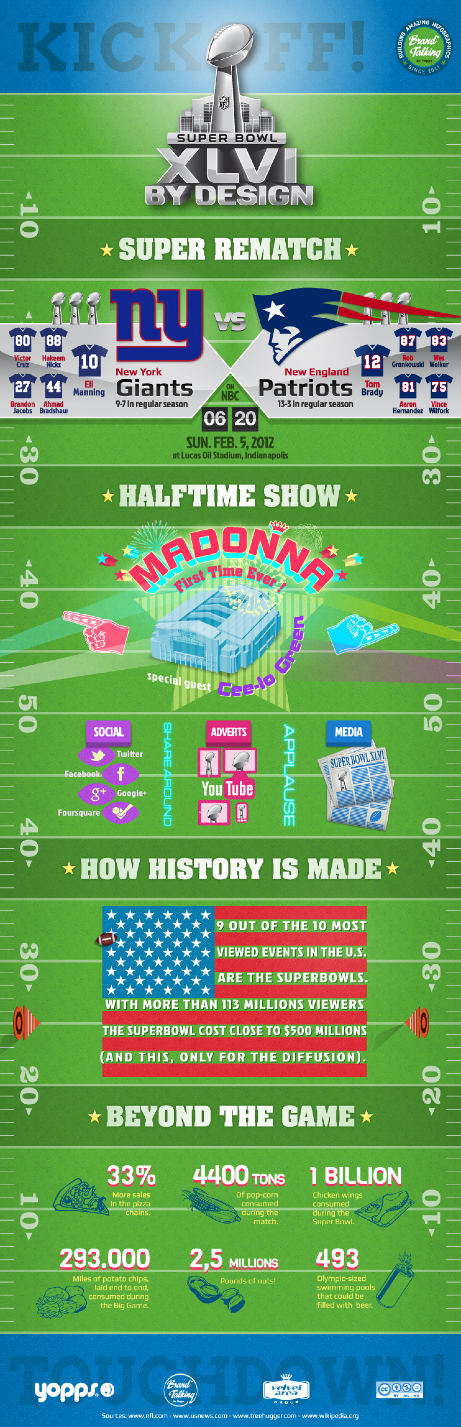 Super Bowl XLVI by design Infographic