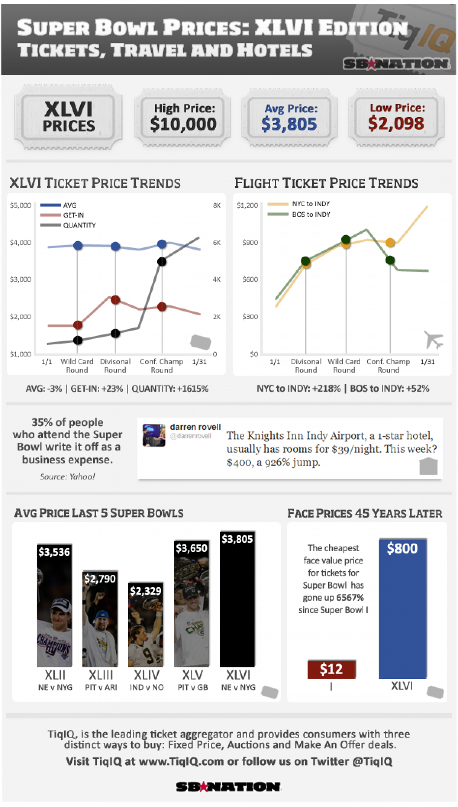 Super Bowl XLVI Prices Tickets Travel  Hotel Infographic