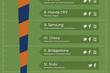 Super Bowl XLVI Social Media Ad Marker Infographic