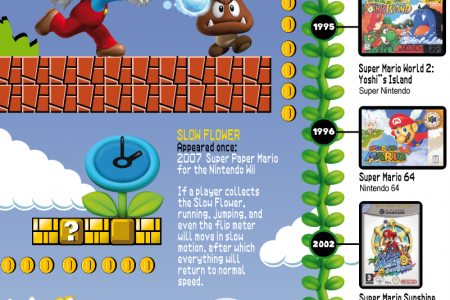 Super Mario Flower Power Infographic