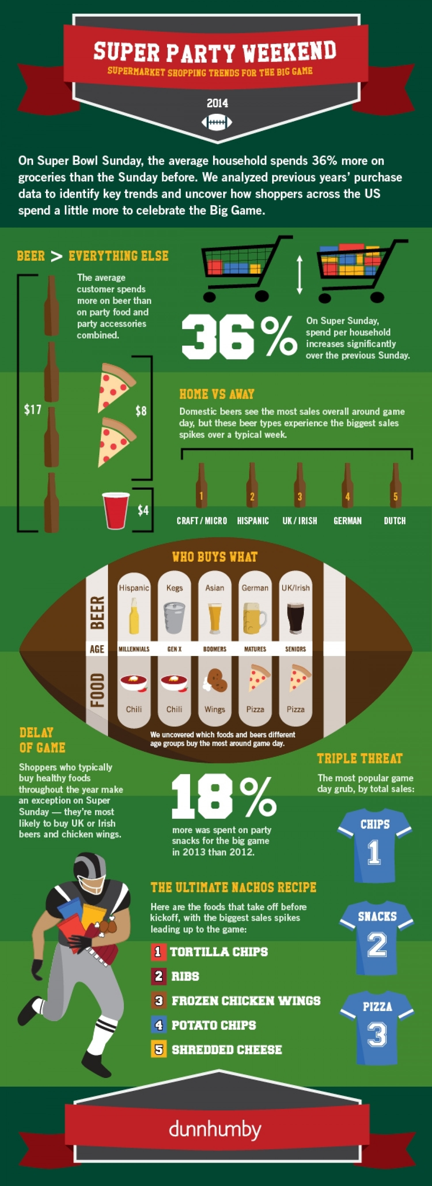 Super Party Weekend Infographic