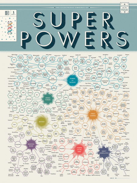 Super Powers Infographic