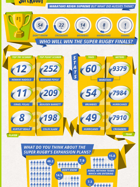 Super Rugby Finals Infographic