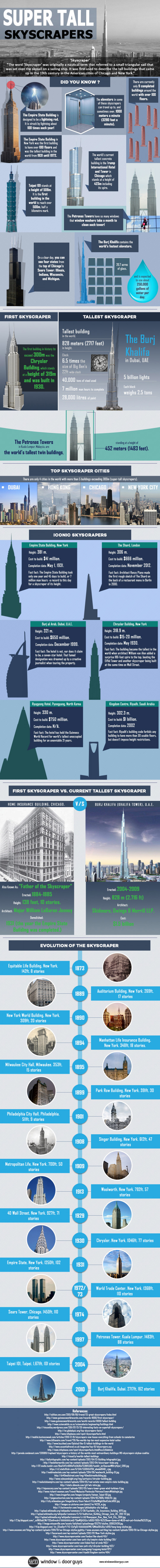 Super Tall Skyscraper Info-graphic