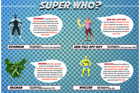 Super who? Infographic