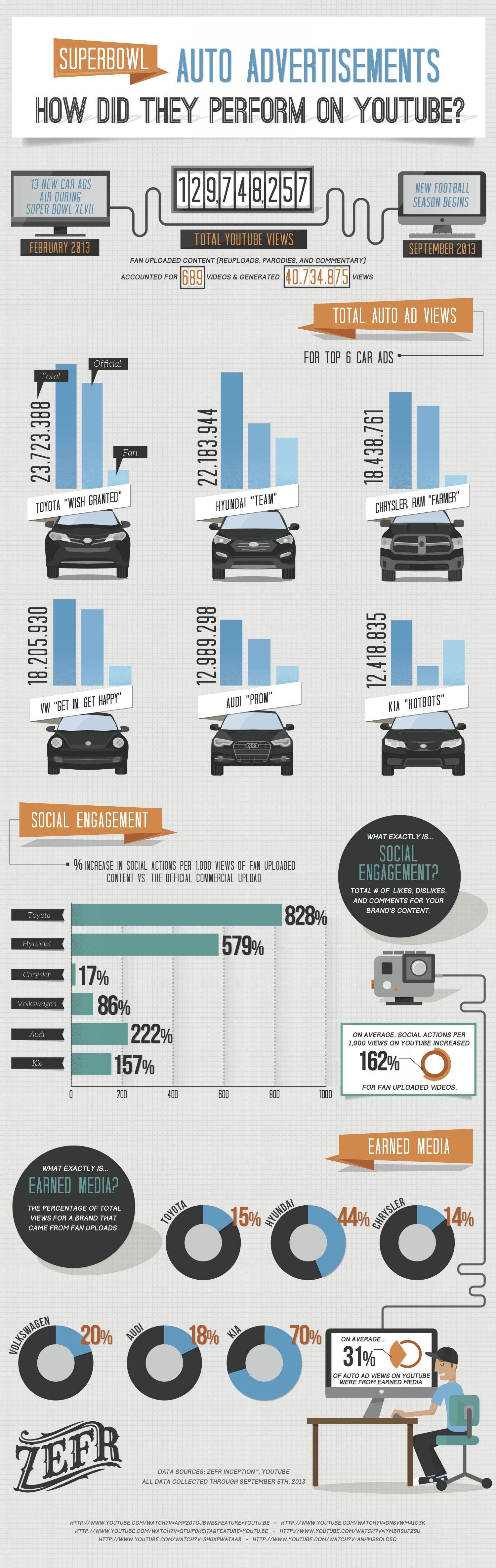 Superbowl Advertisements: How did they really perform? Infographic