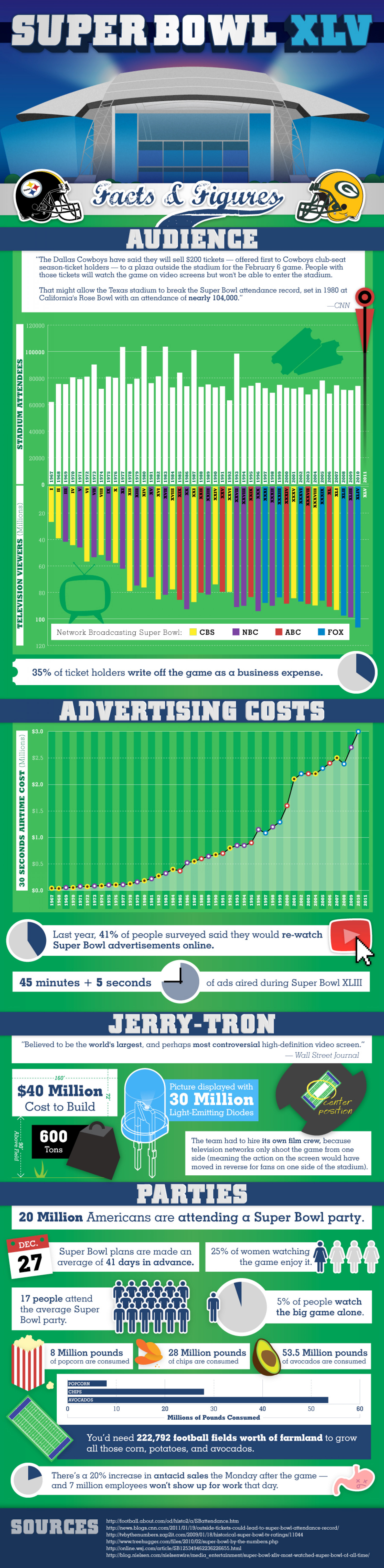 Superbowl XLV Facts and Figures  Infographic