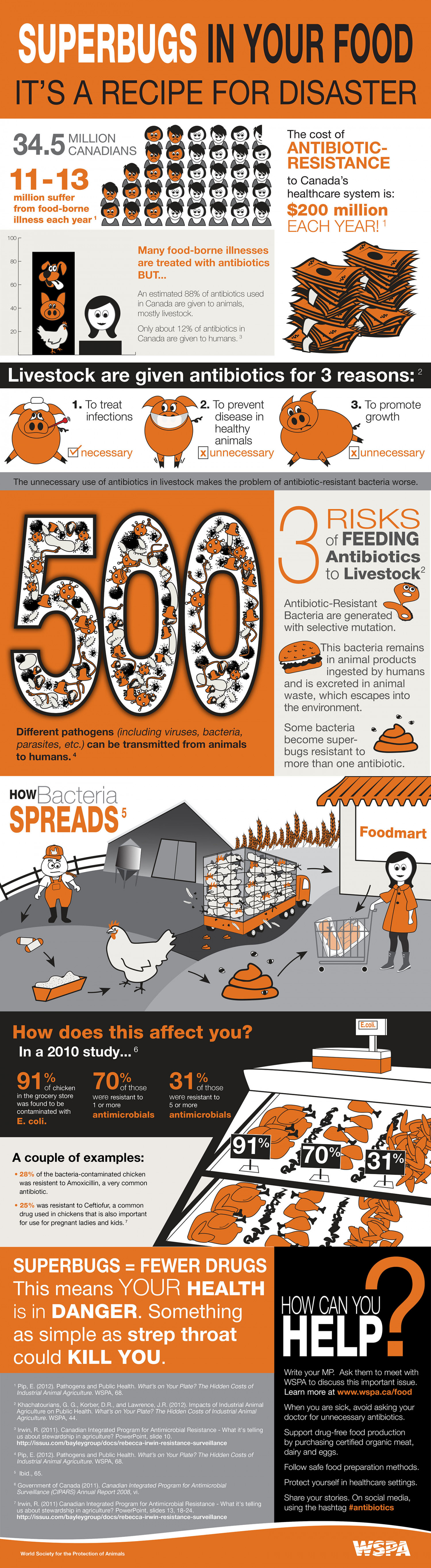 Superbugs in your food: It's a recipe for disaster Infographic