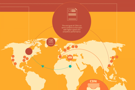 Supercharge your website with CloudFlare  CDN Infographic