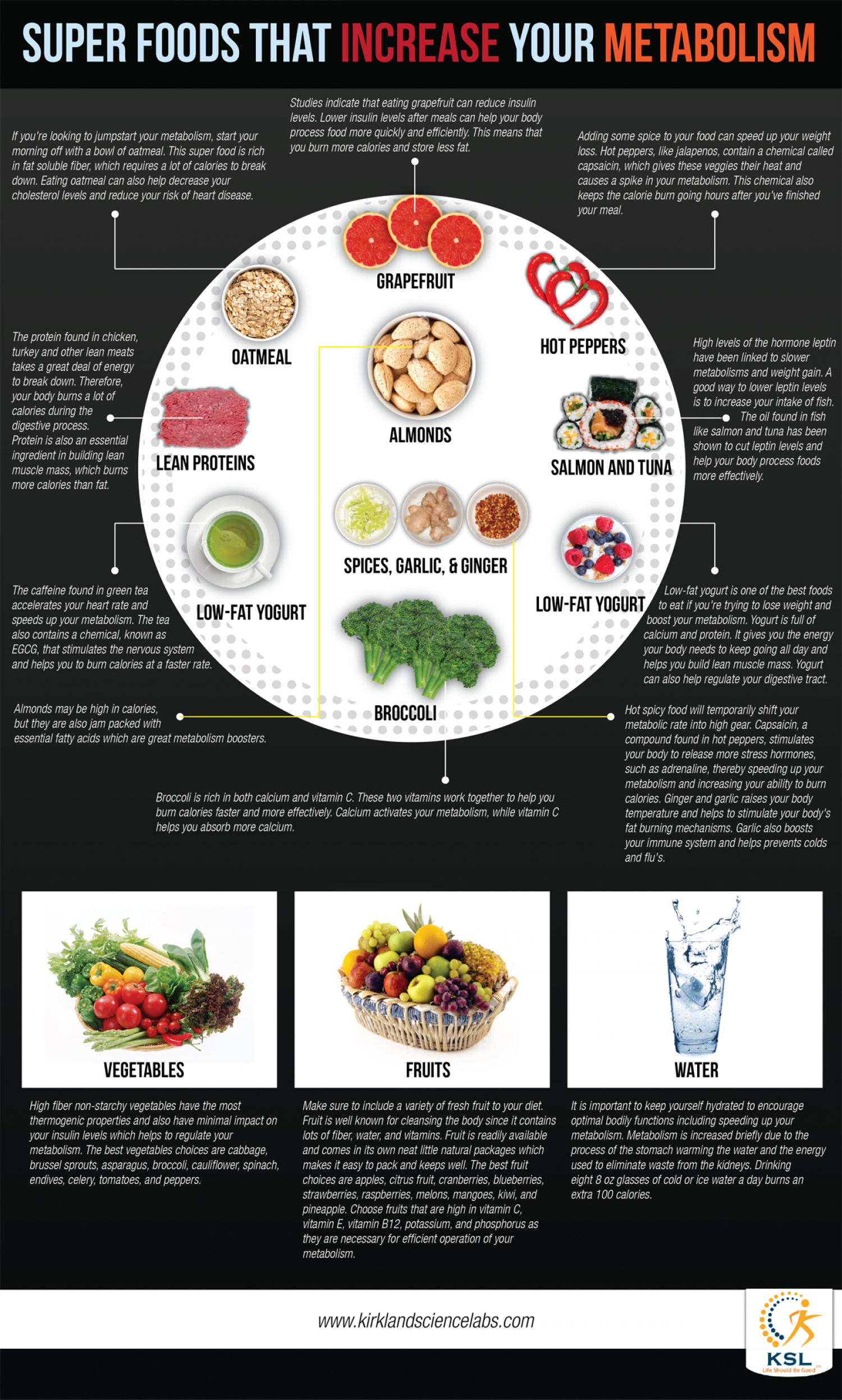 Superfoods that Increase your Metabolism Infographic