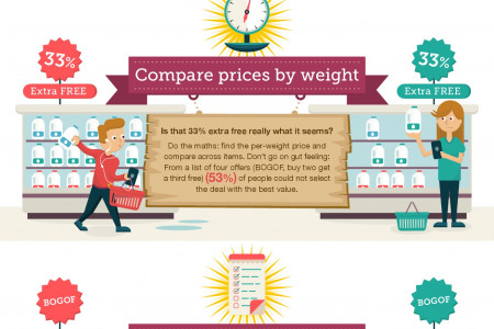 Supermarket Cheat Sheet Infographic