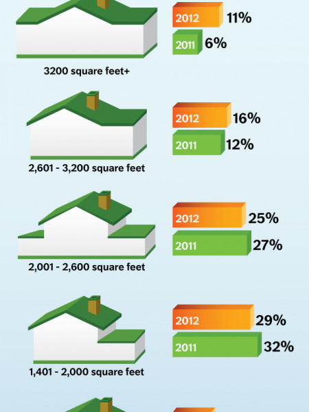 Super-Size Me: More Americans Dream of Bigger Homes Infographic