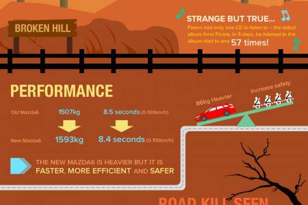 Supersize Road Trip across Australia with the new Mazda6 Infographic
