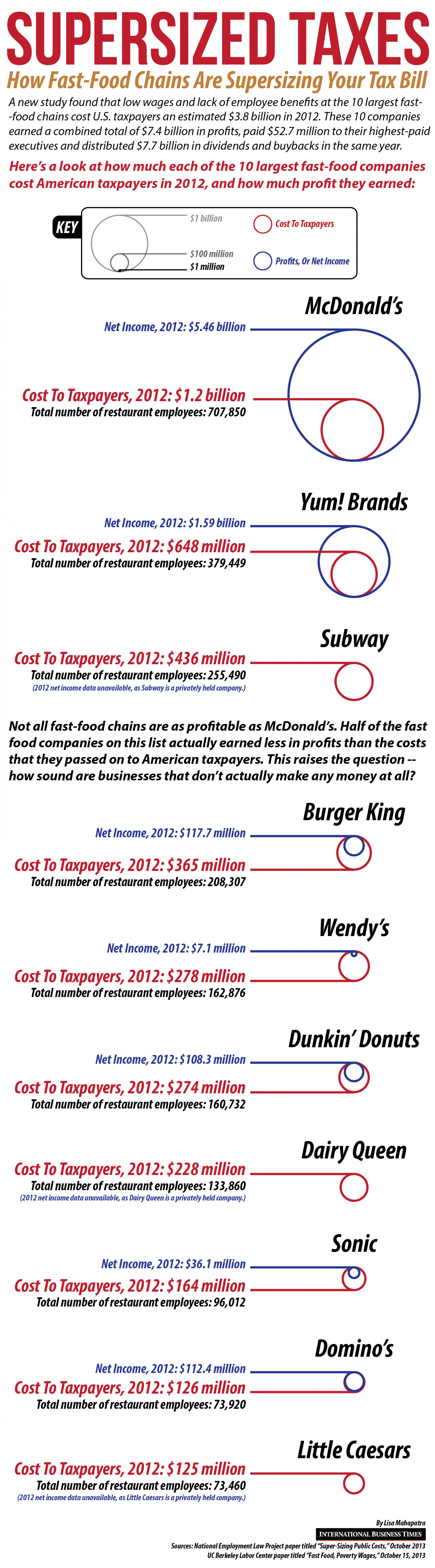 Supersized Taxes Infographic