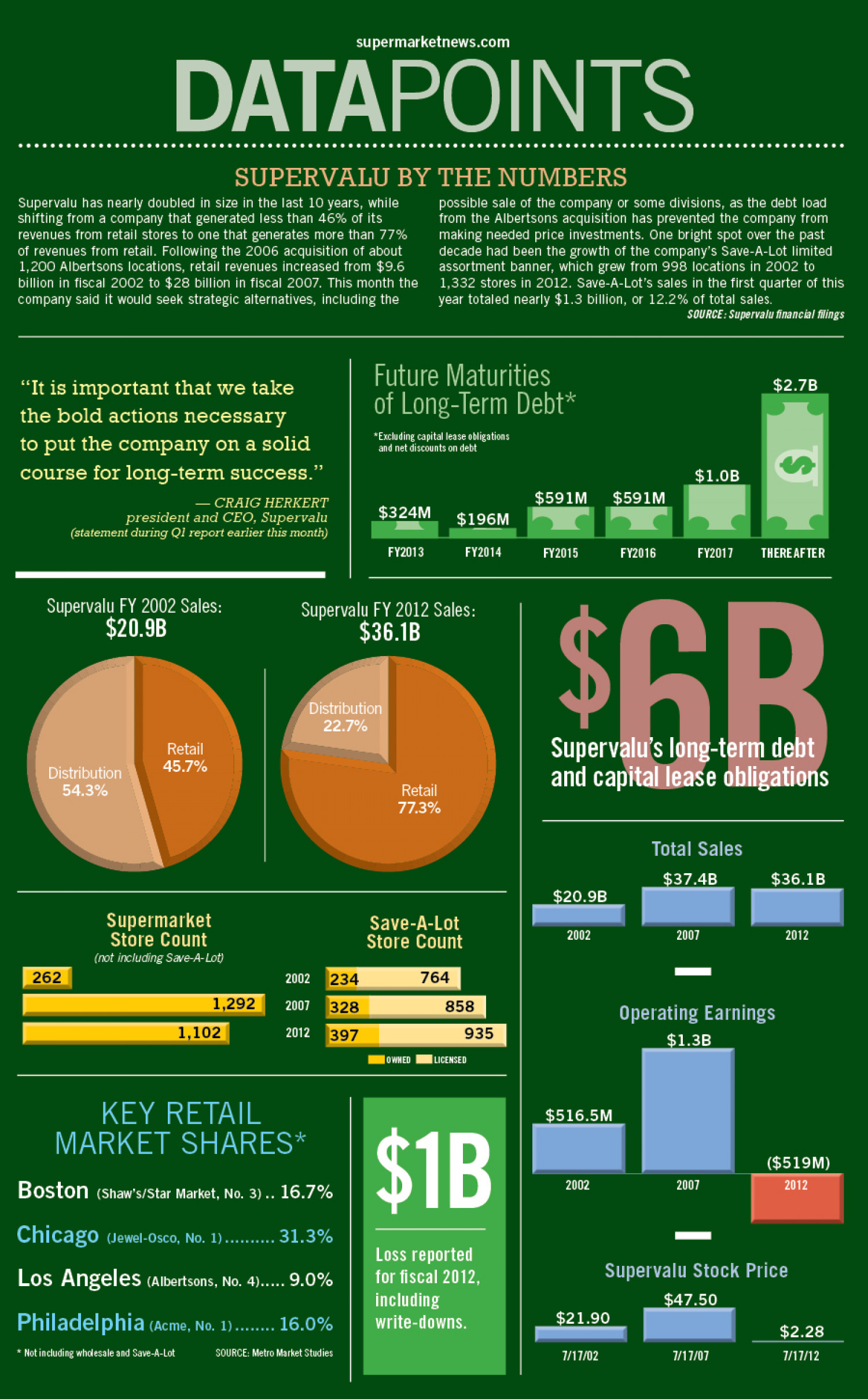 Supervalu by the Numbers Infographic