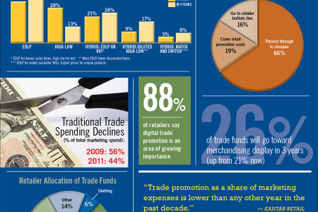 Suppliers Trim Trade Spending Infographic
