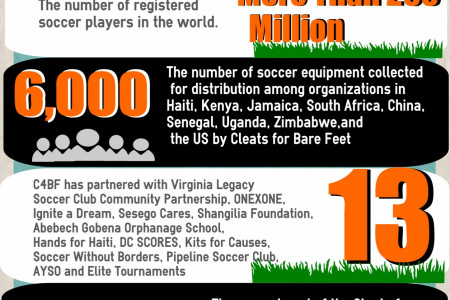 Support Cleats for Bare Feet's Indiegogo Crowdfunding Campaign Infographic