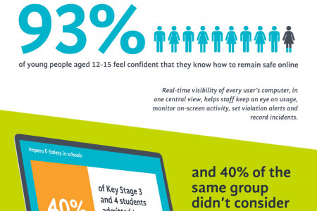 Supporting schools with e-safety and Ofsted best practice Infographic