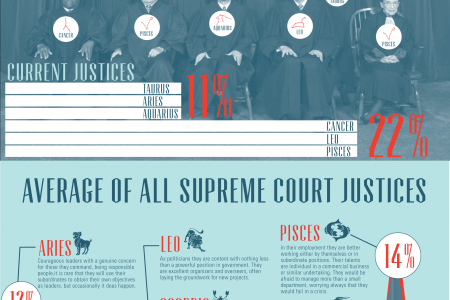 Supreme Court Justices by Zodiac Sign Infographic