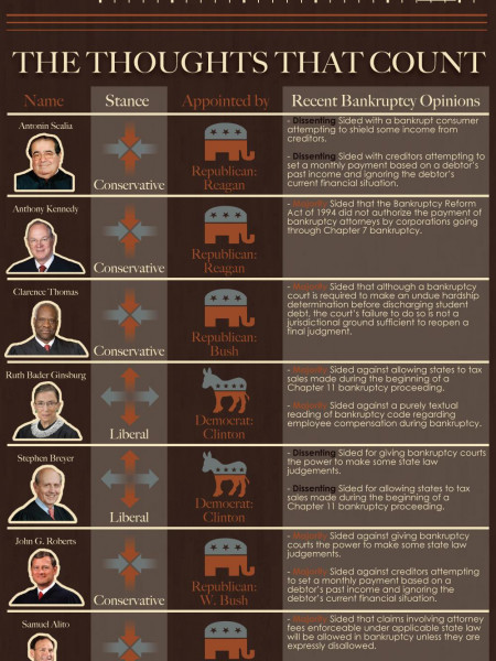 Supreme Court Justices' Take on Bankruptcy Infographic