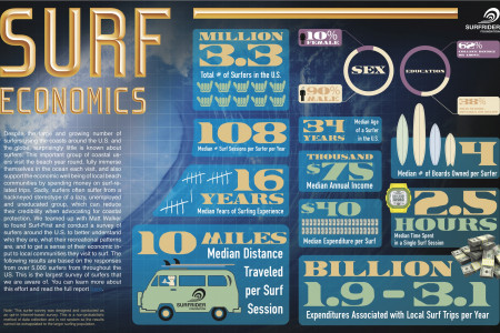 Surf Economics  Infographic