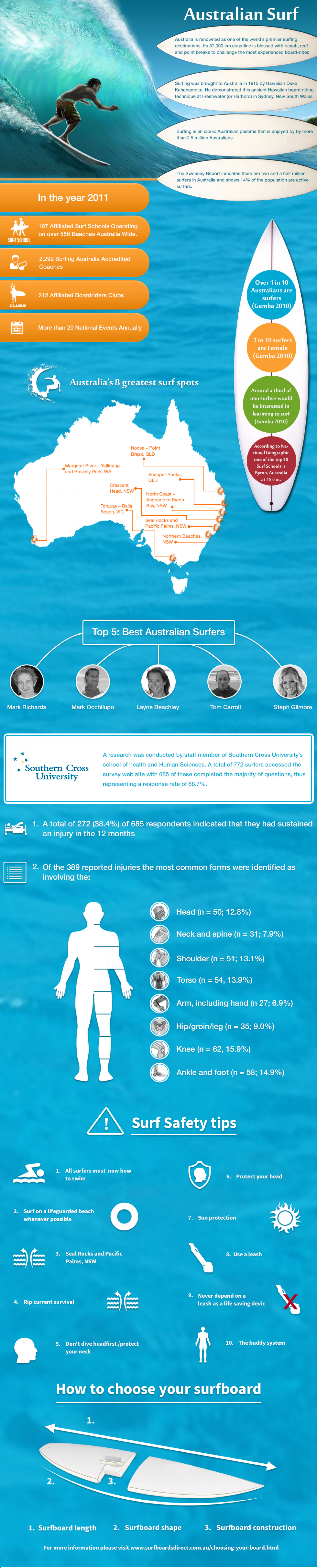 Surfing in Australia Infographic
