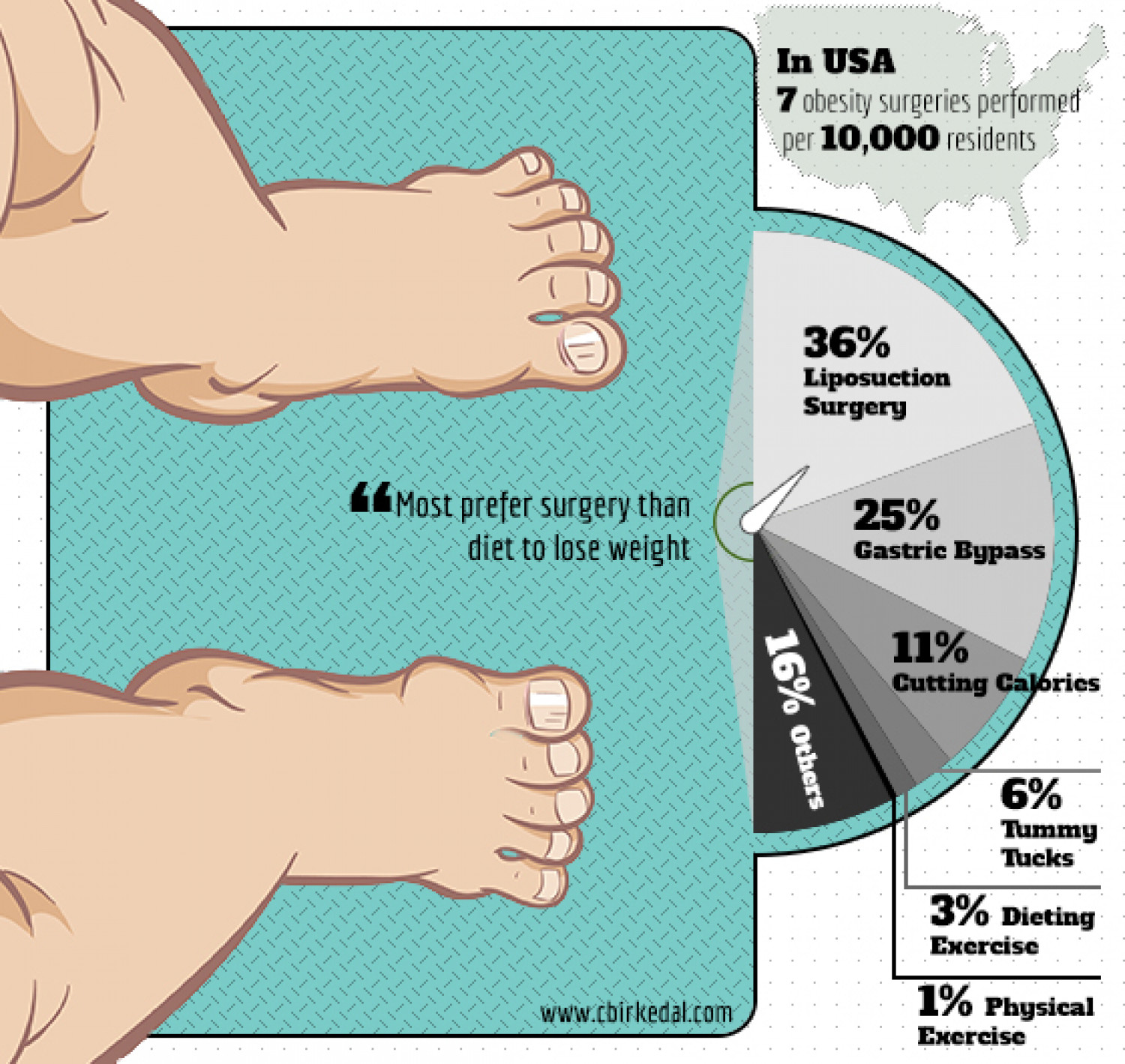 Surgical VersusTraditional Weight Loss Treatment Infographic