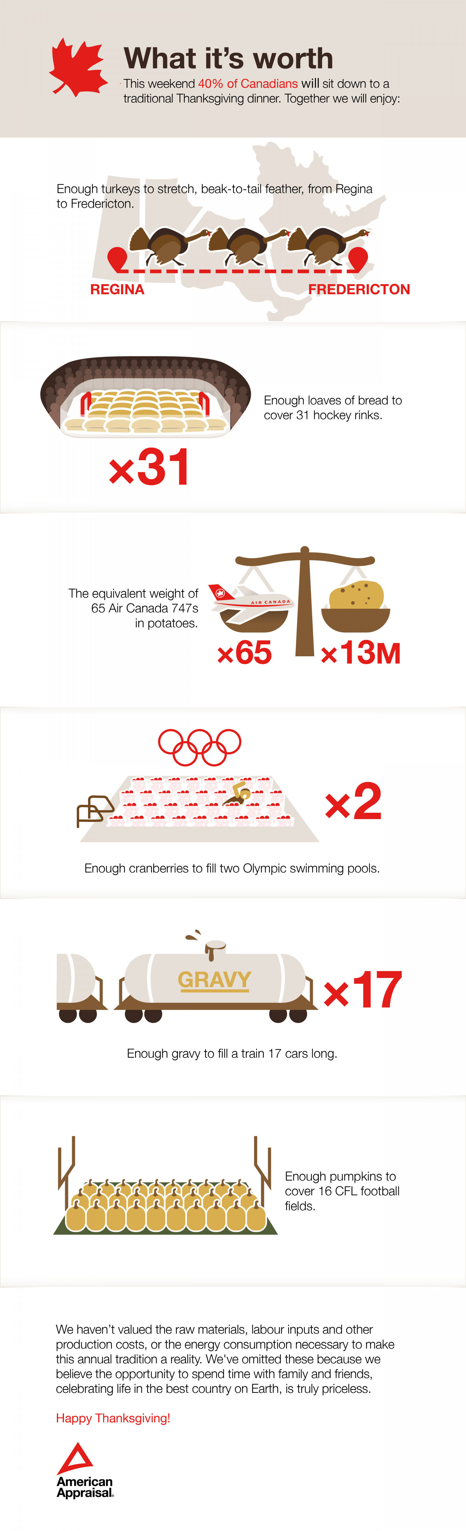 Surprising facts about Canadian Thanksgiving Infographic