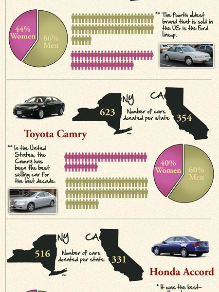 Surprising Facts About Car Donations Infographic