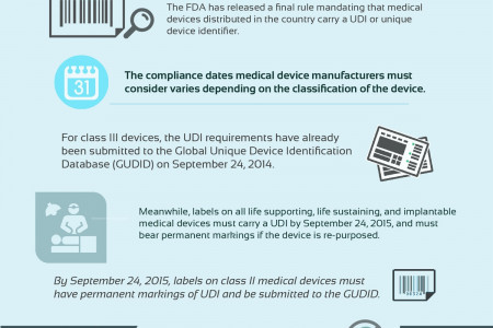 Surprising Facts About Medical Device Labels  Infographic