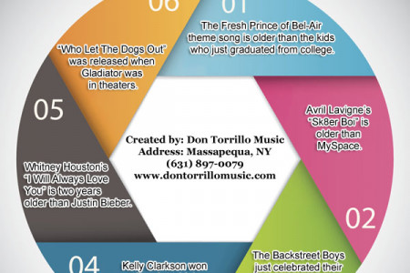 Surprising Music Facts That Will Make You Feel Old Infographic