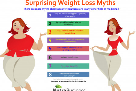 Surprising Weight Loss Myths Infographic