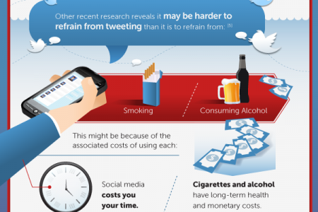 Surrendering to Social Media: Is It Addiction? Infographic