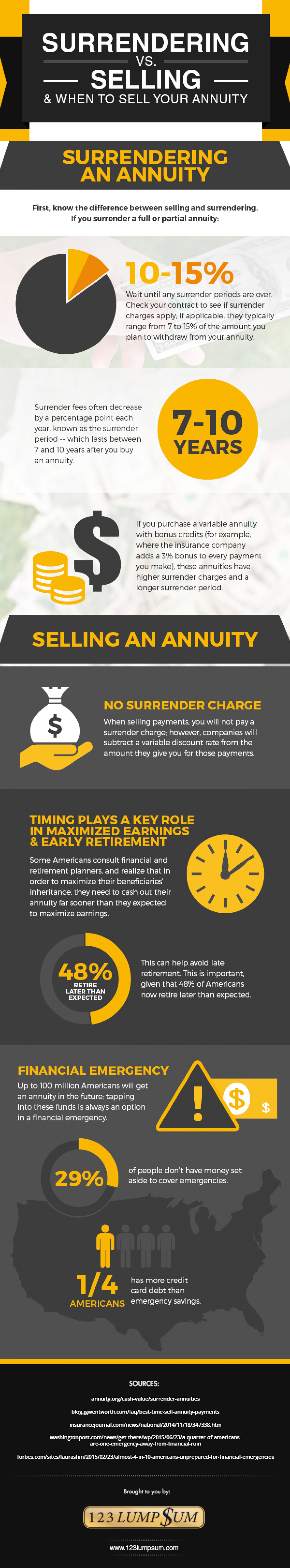 Surrendering vs. Selling Annuity Infographic