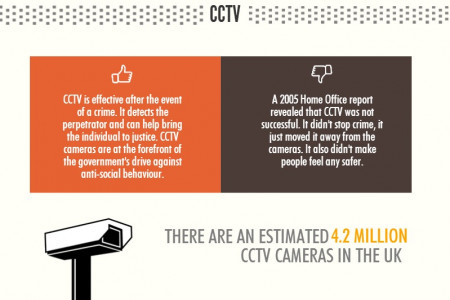Surveillance Technology in the UK Infographic