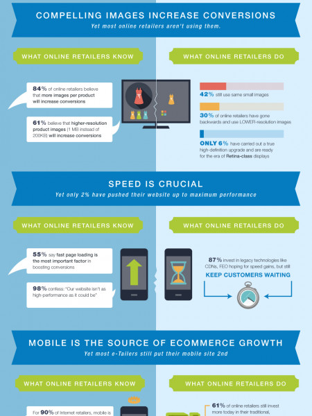 Online Retail: Is it Ready For Fast, Visual, Mobile E-Commerce? Infographic