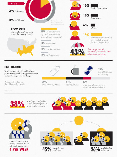 Survey: Workplace Productivity in America Infographic