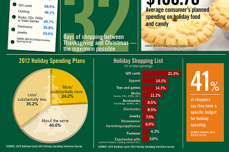 Surveys Point to Increased Holiday Spending Infographic