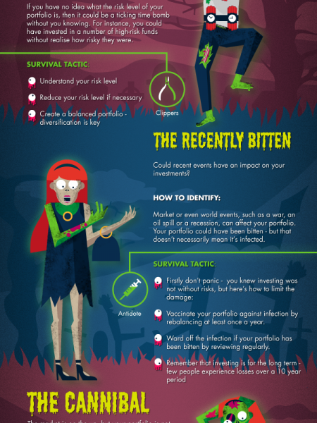 Surviving a Zombie Portfolio Infographic