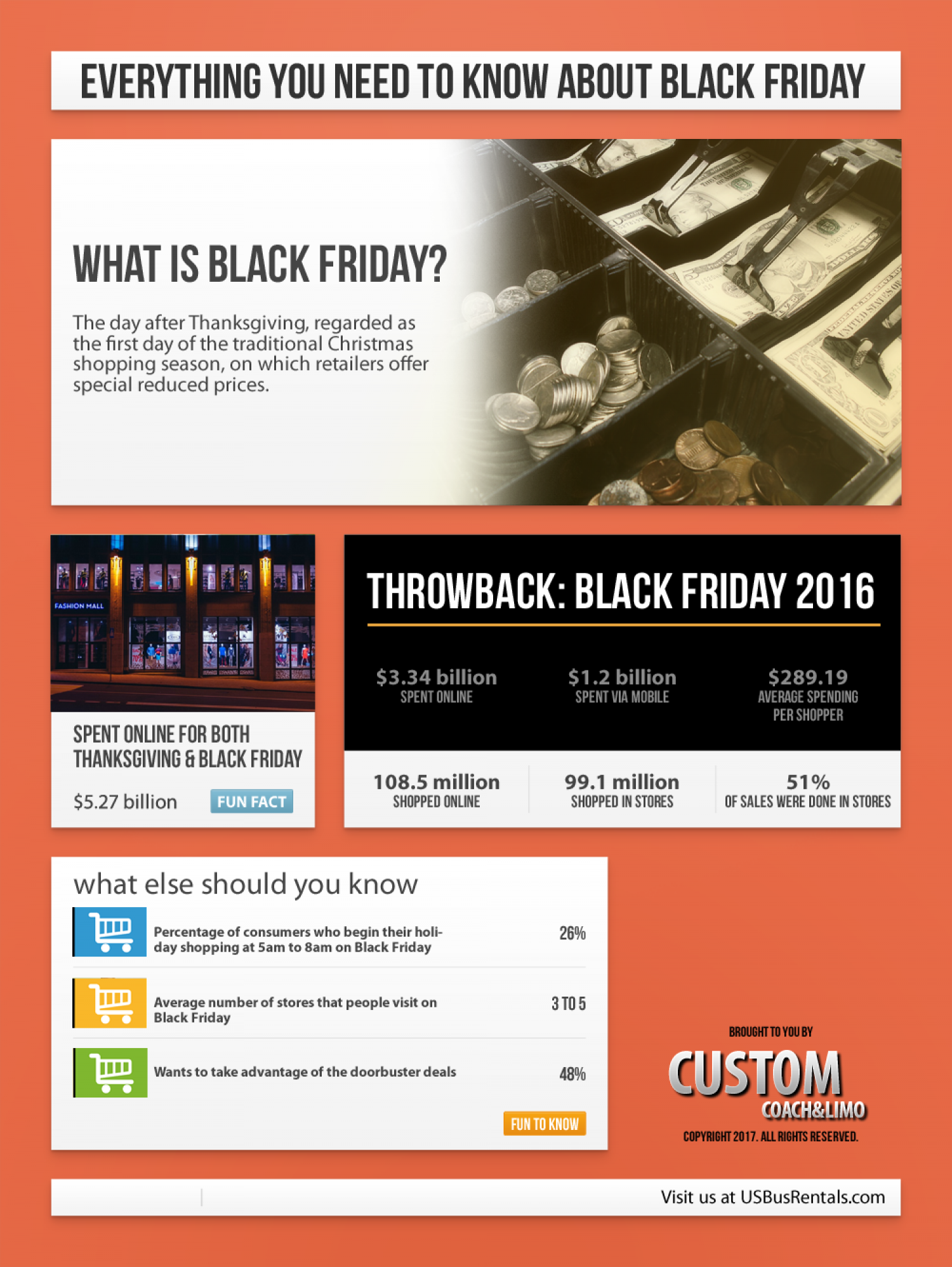 Surviving Black Friday Shopping in New York City Infographic