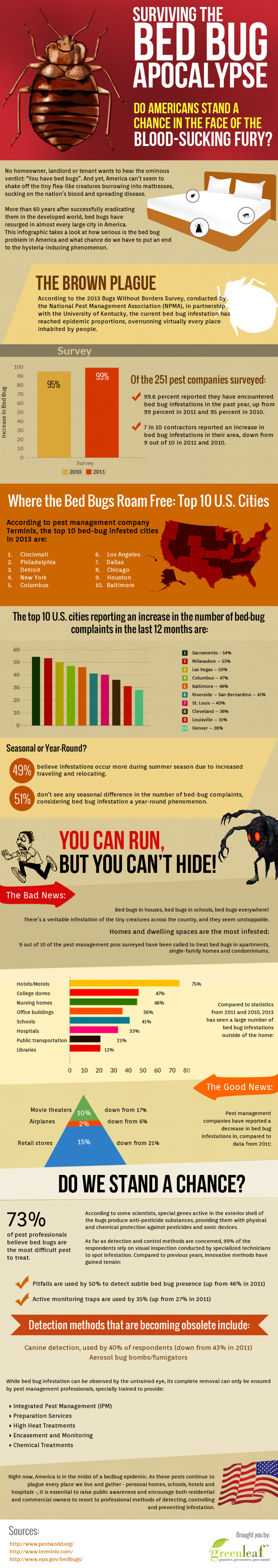 Surviving the Bed Bug Apocalypse  Infographic